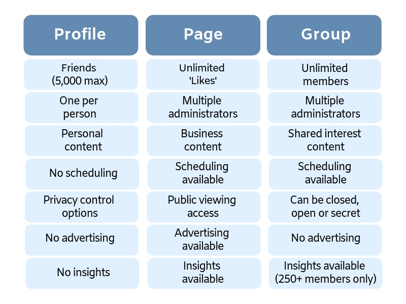 Grid detailing the differences between a Facebook Profile, Page and Group