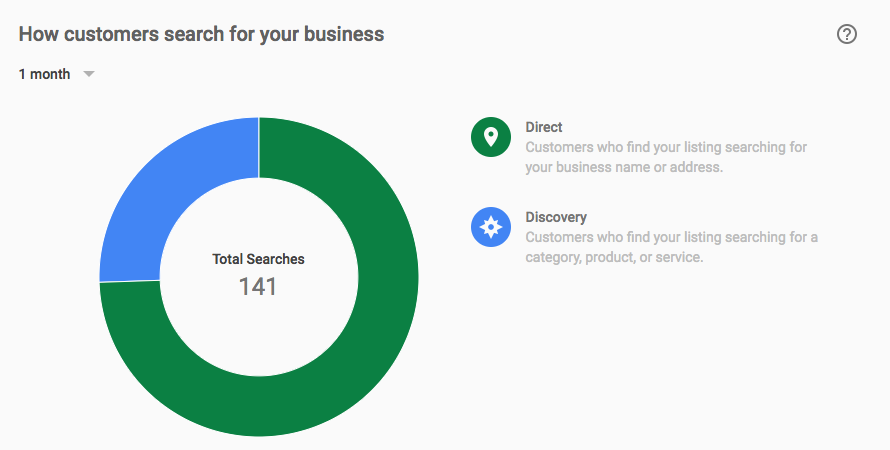 how to put your business first on google