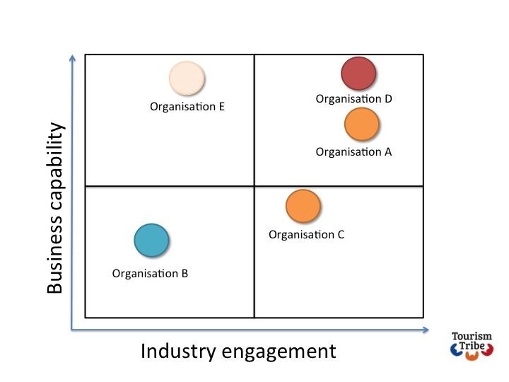 diagram capability vs engagement